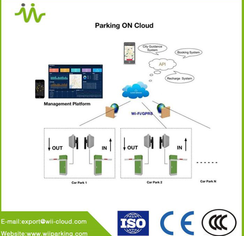 What Is A Smart Parking System?
