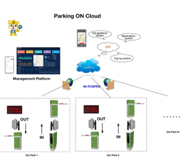 Smart License Plate Recognition Systems