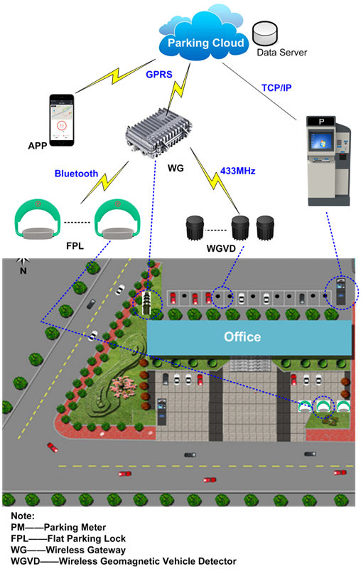 On-street Parking Solutions