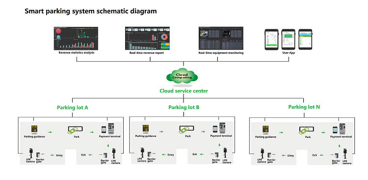 smart parking management system - wiiparking technology.png