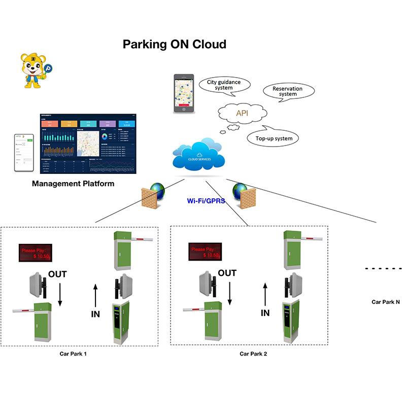 Tigerpark Parking Management Solution