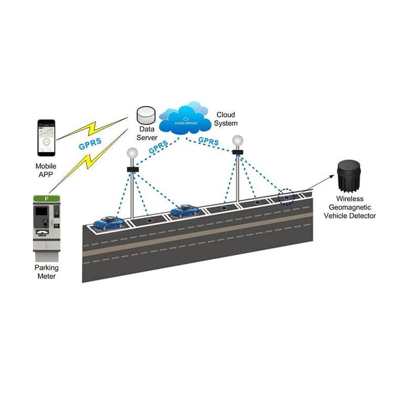 Sensor Parking Management Solution